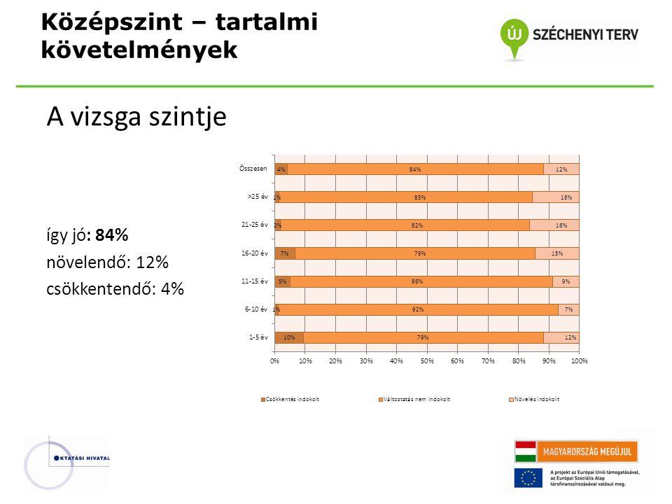 A vizsga szintje így jó: 84% növelendő: 12% csökkentendő: 4% Középszint – tartalmi követelmények