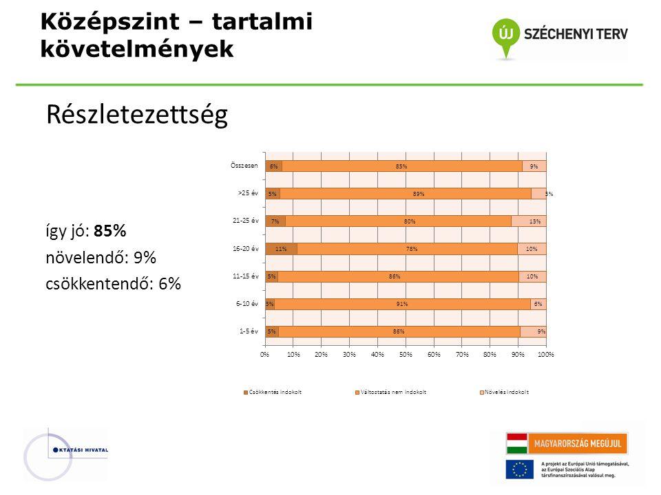 Részletezettség így jó: 85% növelendő: 9% csökkentendő: 6% Középszint – tartalmi követelmények