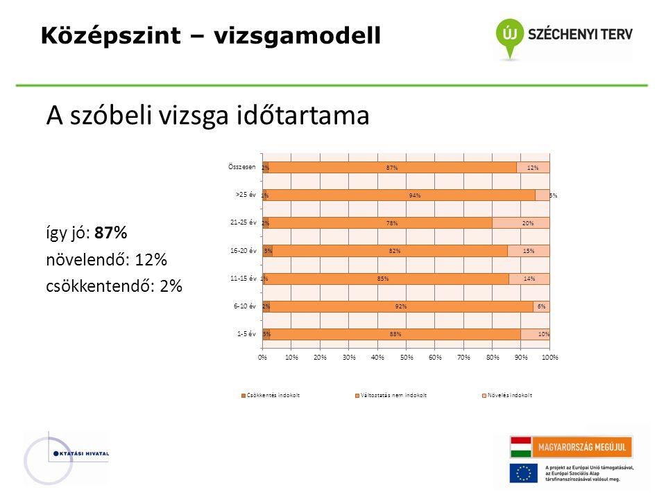 A szóbeli vizsga időtartama így jó: 87% növelendő: 12% csökkentendő: 2% Középszint – vizsgamodell
