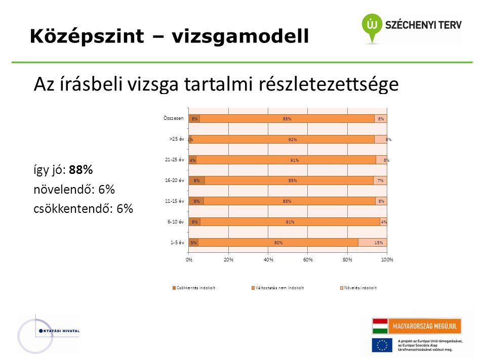 Az írásbeli vizsga tartalmi részletezettsége így jó: 88% növelendő: 6% csökkentendő: 6% Középszint – vizsgamodell