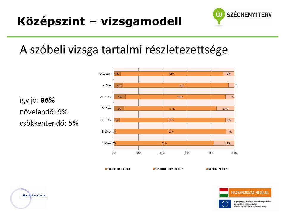 A szóbeli vizsga tartalmi részletezettsége így jó: 86% növelendő: 9% csökkentendő: 5% Középszint – vizsgamodell