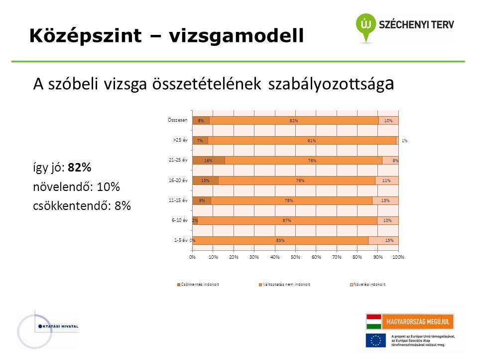 A szóbeli vizsga összetételének szabályozottság a így jó: 82% növelendő: 10% csökkentendő: 8% Középszint – vizsgamodell