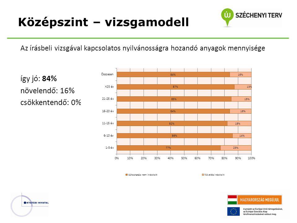 Az írásbeli vizsgával kapcsolatos nyilvánosságra hozandó anyagok mennyisége így jó: 84% növelendő: 16% csökkentendő: 0% Középszint – vizsgamodell