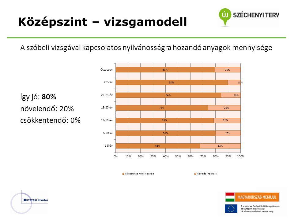 A szóbeli vizsgával kapcsolatos nyilvánosságra hozandó anyagok mennyisége így jó: 80% növelendő: 20% csökkentendő: 0% Középszint – vizsgamodell