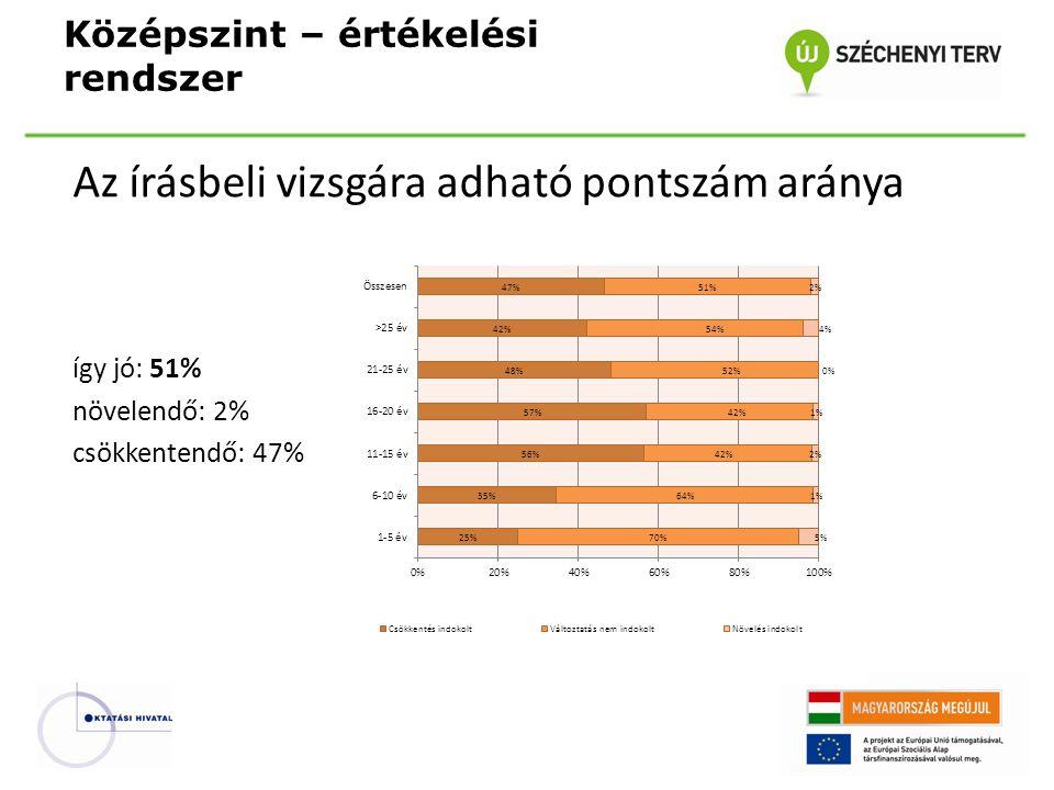Az írásbeli vizsgára adható pontszám aránya így jó: 51% növelendő: 2% csökkentendő: 47% Középszint – értékelési rendszer