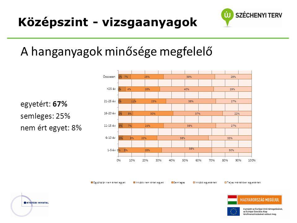 A hanganyagok minősége megfelelő egyetért: 67% semleges: 25% nem ért egyet: 8% Középszint - vizsgaanyagok