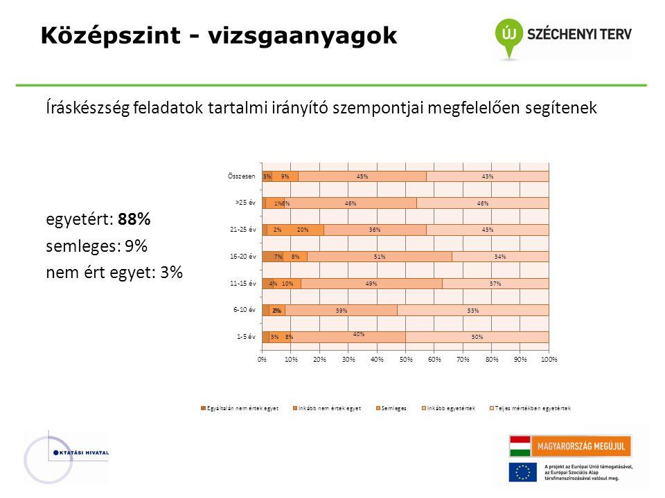 Íráskészség feladatok tartalmi irányító szempontjai megfelelően segítenek egyetért: 88% semleges: 9% nem ért egyet: 3% Középszint - vizsgaanyagok