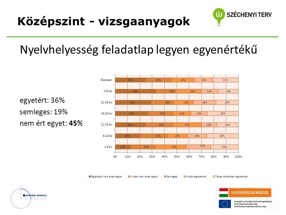 Nyelvhelyesség feladatlap legyen egyenértékű egyetért: 36% semleges: 19% nem ért egyet: 45% Középszint - vizsgaanyagok