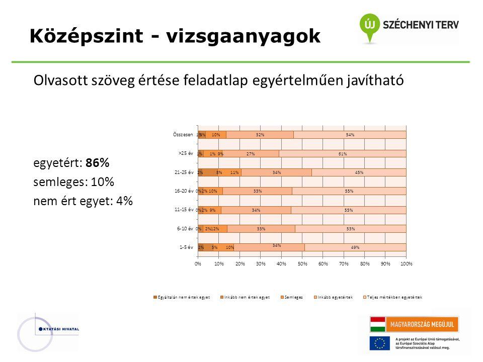 Olvasott szöveg értése feladatlap egyértelműen javítható egyetért: 86% semleges: 10% nem ért egyet: 4% Középszint - vizsgaanyagok