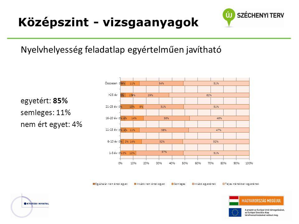 Nyelvhelyesség feladatlap egyértelműen javítható egyetért: 85% semleges: 11% nem ért egyet: 4% Középszint - vizsgaanyagok