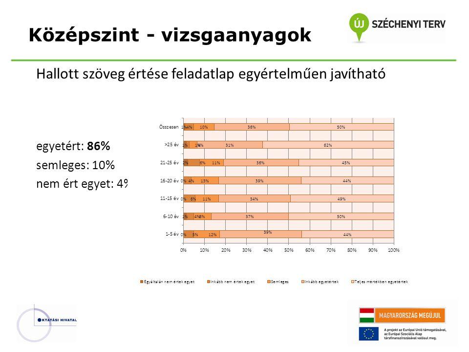 Hallott szöveg értése feladatlap egyértelműen javítható egyetért: 86% semleges: 10% nem ért egyet: 4% Középszint - vizsgaanyagok