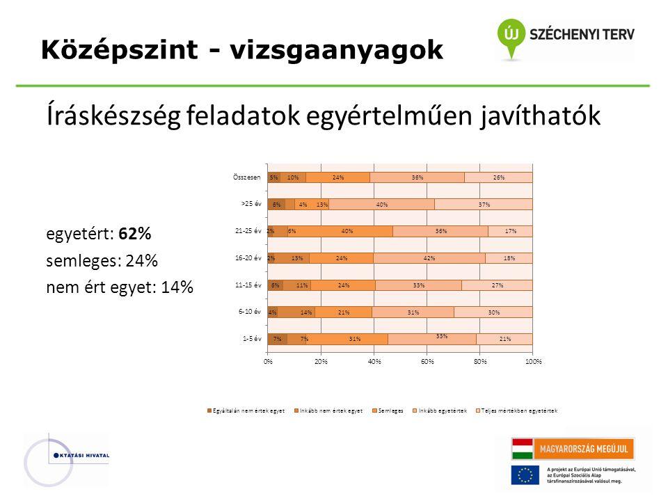 Íráskészség feladatok egyértelműen javíthatók egyetért: 62% semleges: 24% nem ért egyet: 14% Középszint - vizsgaanyagok