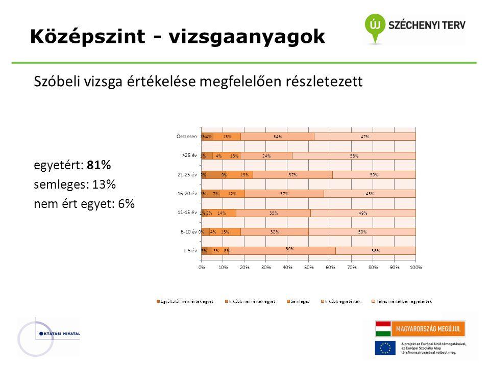 Szóbeli vizsga értékelése megfelelően részletezett egyetért: 81% semleges: 13% nem ért egyet: 6% Középszint - vizsgaanyagok