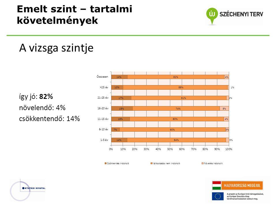 A vizsga szintje így jó: 82% növelendő: 4% csökkentendő: 14% Emelt szint – tartalmi követelmények