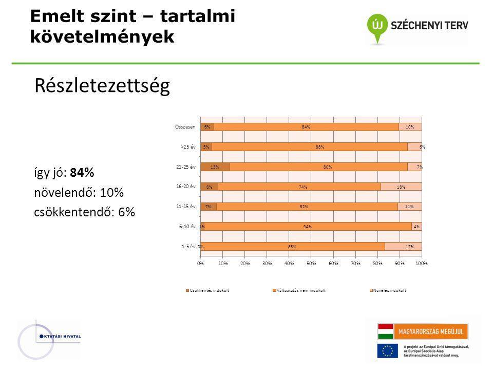 Részletezettség így jó: 84% növelendő: 10% csökkentendő: 6% Emelt szint – tartalmi követelmények