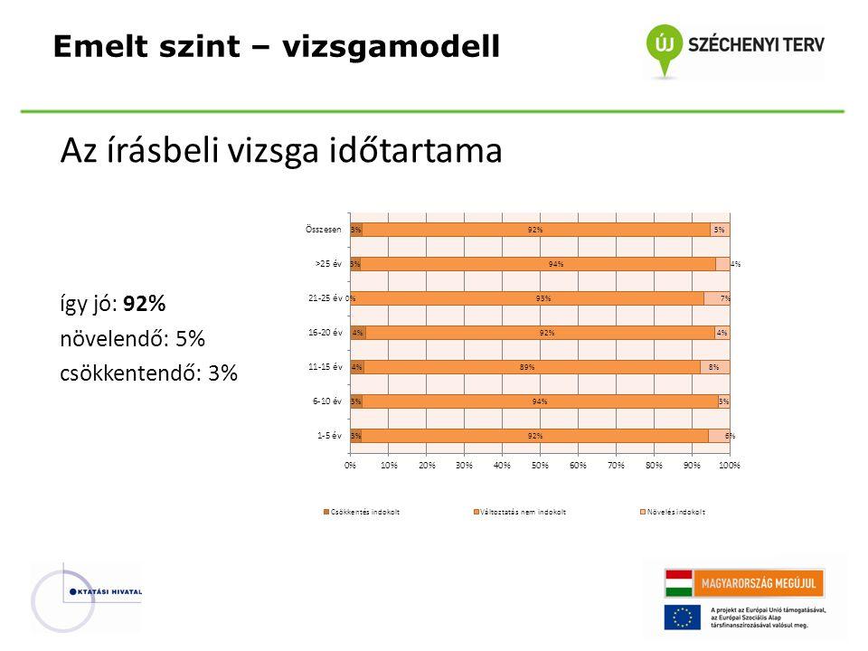 Az írásbeli vizsga időtartama így jó: 92% növelendő: 5% csökkentendő: 3% Emelt szint – vizsgamodell