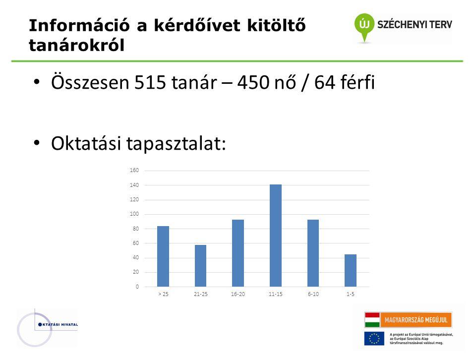 Összesen 515 tanár – 450 nő / 64 férfi Oktatási tapasztalat: Információ a kérdőívet kitöltő tanárokról