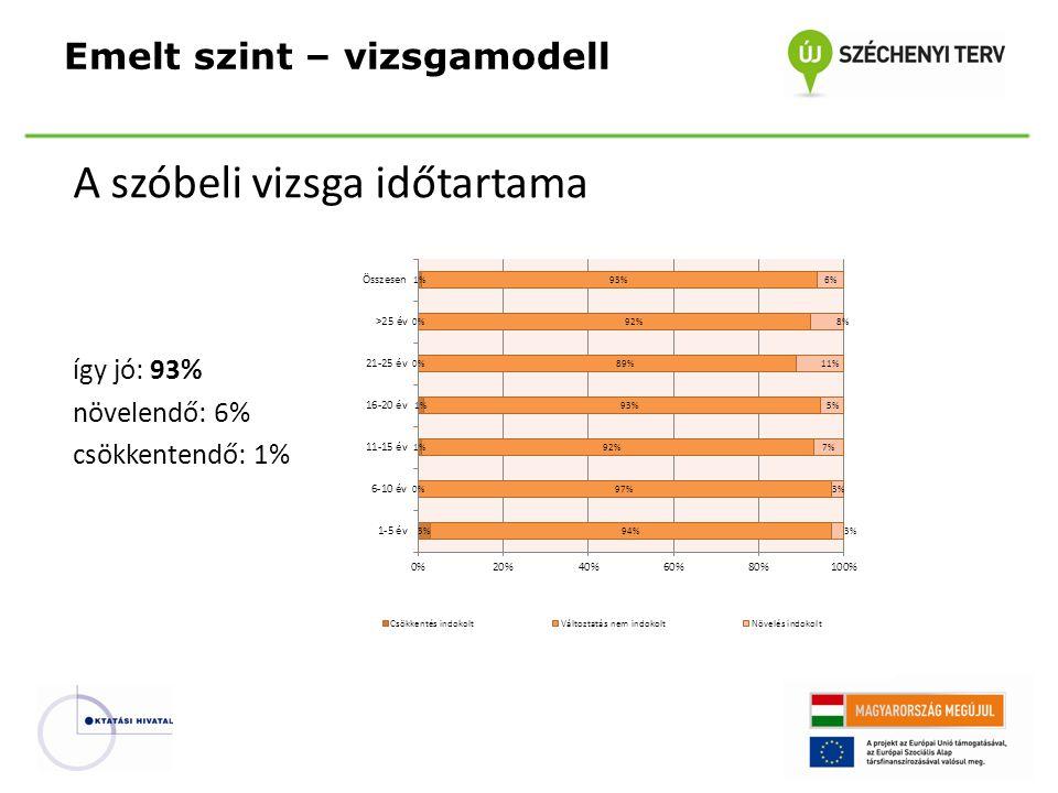 A szóbeli vizsga időtartama így jó: 93% növelendő: 6% csökkentendő: 1% Emelt szint – vizsgamodell
