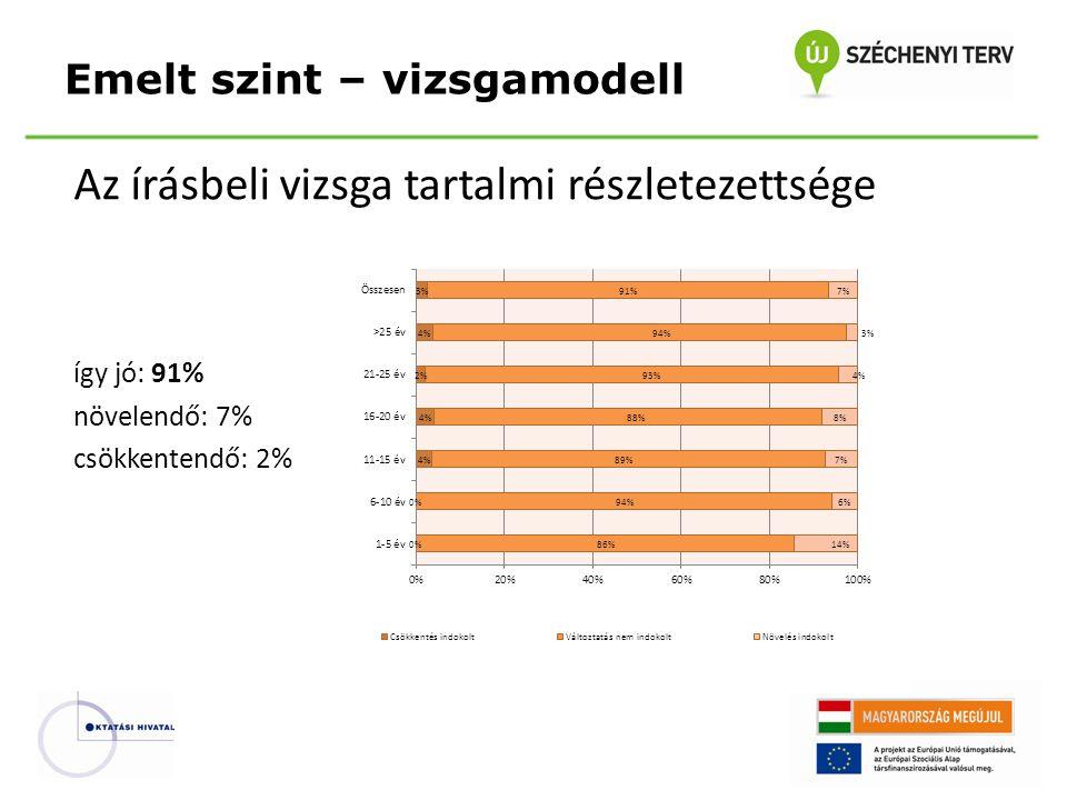 Az írásbeli vizsga tartalmi részletezettsége így jó: 91% növelendő: 7% csökkentendő: 2% Emelt szint – vizsgamodell