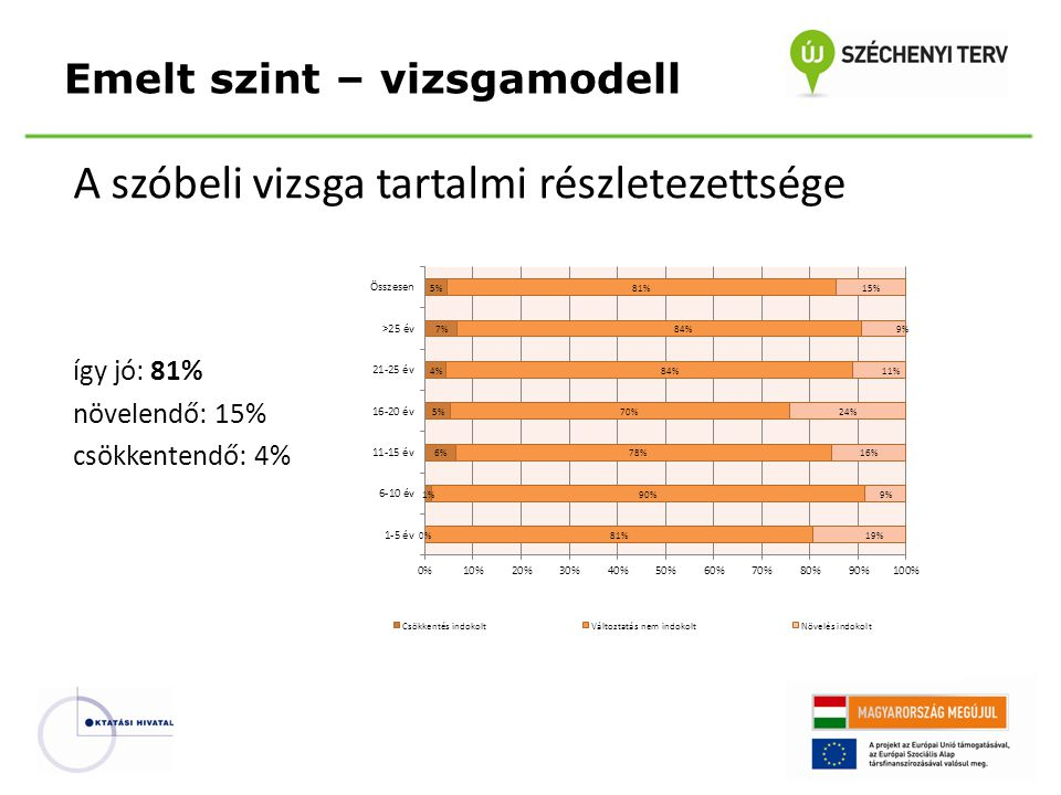 A szóbeli vizsga tartalmi részletezettsége így jó: 81% növelendő: 15% csökkentendő: 4% Emelt szint – vizsgamodell