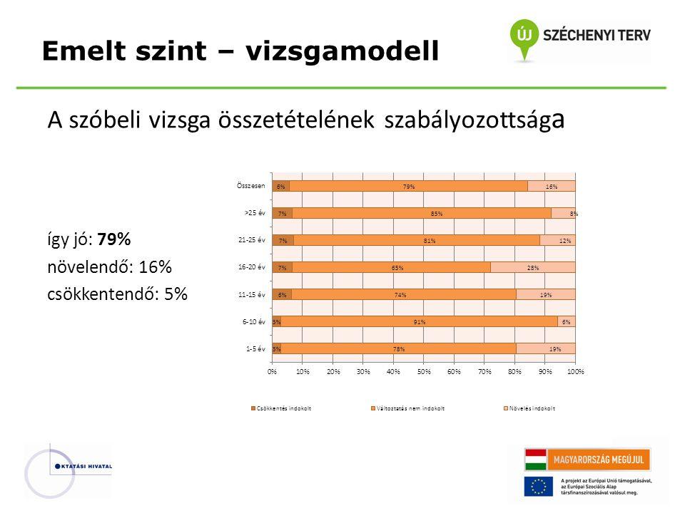 A szóbeli vizsga összetételének szabályozottság a így jó: 79% növelendő: 16% csökkentendő: 5% Emelt szint – vizsgamodell