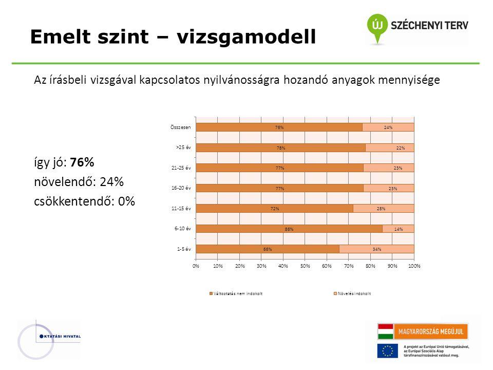 Az írásbeli vizsgával kapcsolatos nyilvánosságra hozandó anyagok mennyisége így jó: 76% növelendő: 24% csökkentendő: 0% Emelt szint – vizsgamodell