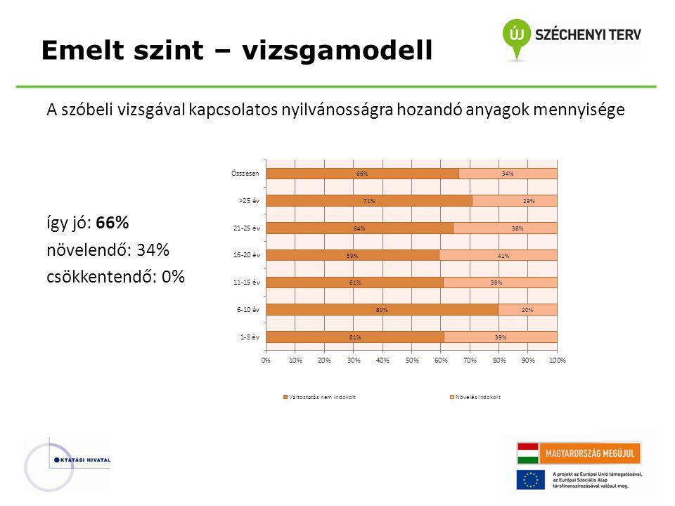 A szóbeli vizsgával kapcsolatos nyilvánosságra hozandó anyagok mennyisége így jó: 66% növelendő: 34% csökkentendő: 0% Emelt szint – vizsgamodell