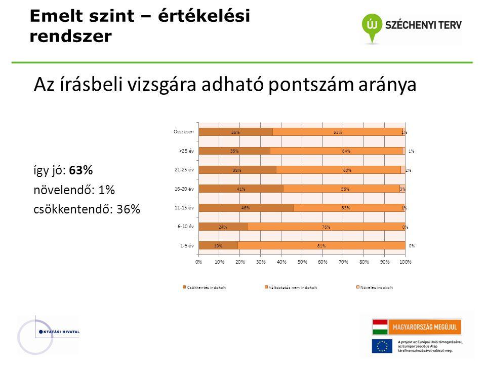 Az írásbeli vizsgára adható pontszám aránya így jó: 63% növelendő: 1% csökkentendő: 36% Emelt szint – értékelési rendszer