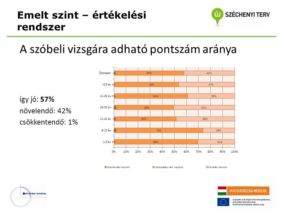 A szóbeli vizsgára adható pontszám aránya így jó: 57% növelendő: 42% csökkentendő: 1% Emelt szint – értékelési rendszer