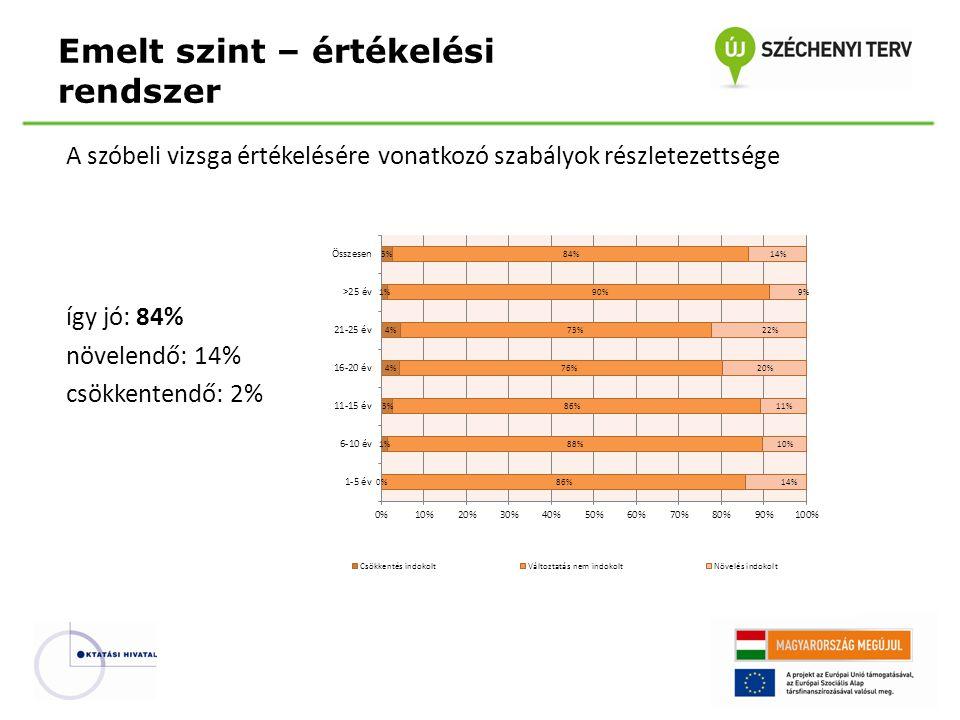A szóbeli vizsga értékelésére vonatkozó szabályok részletezettsége így jó: 84% növelendő: 14% csökkentendő: 2% Emelt szint – értékelési rendszer
