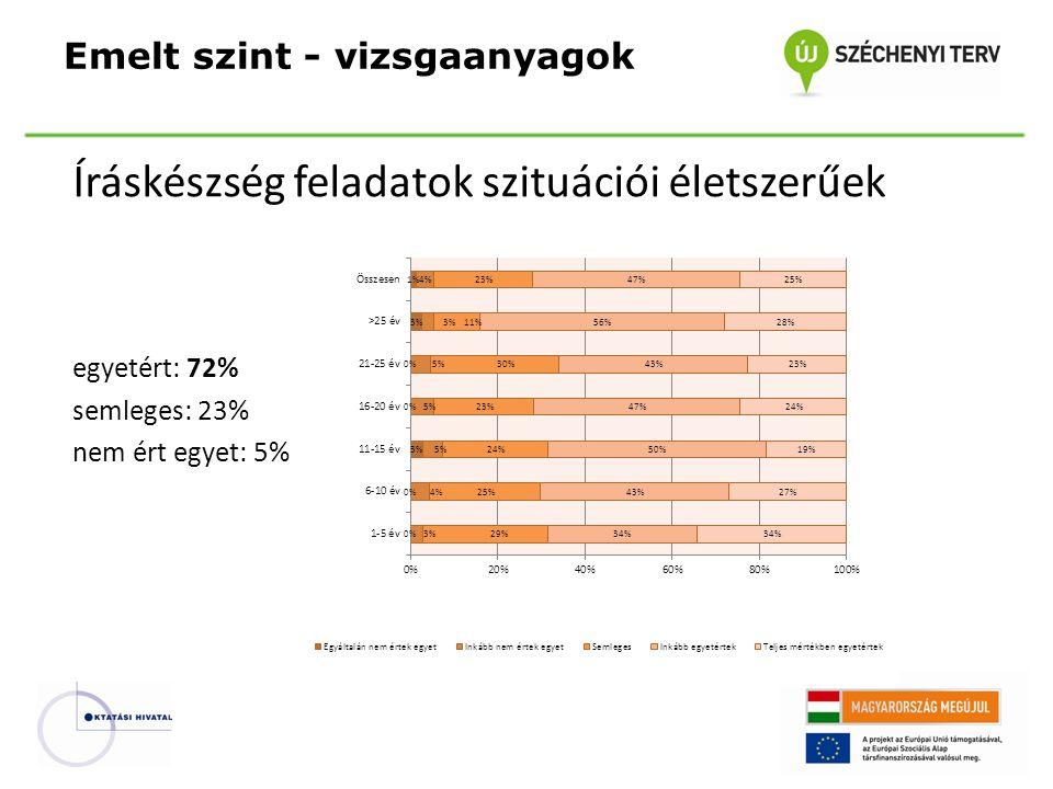 Íráskészség feladatok szituációi életszerűek egyetért: 72% semleges: 23% nem ért egyet: 5% Emelt szint - vizsgaanyagok