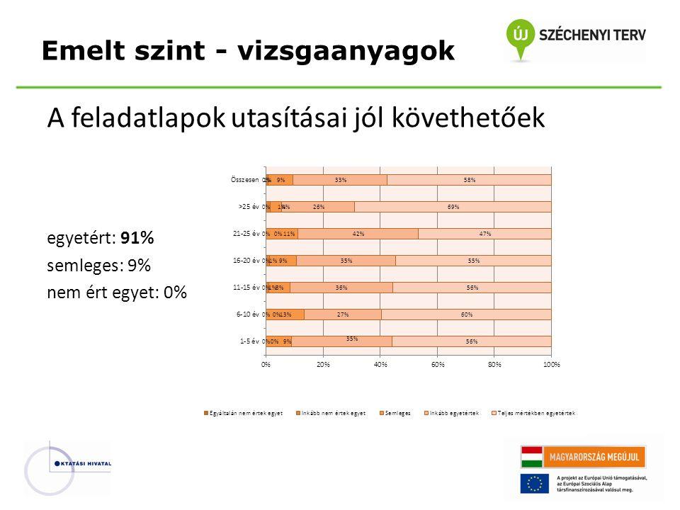 A feladatlapok utasításai jól követhetőek egyetért: 91% semleges: 9% nem ért egyet: 0% Emelt szint - vizsgaanyagok