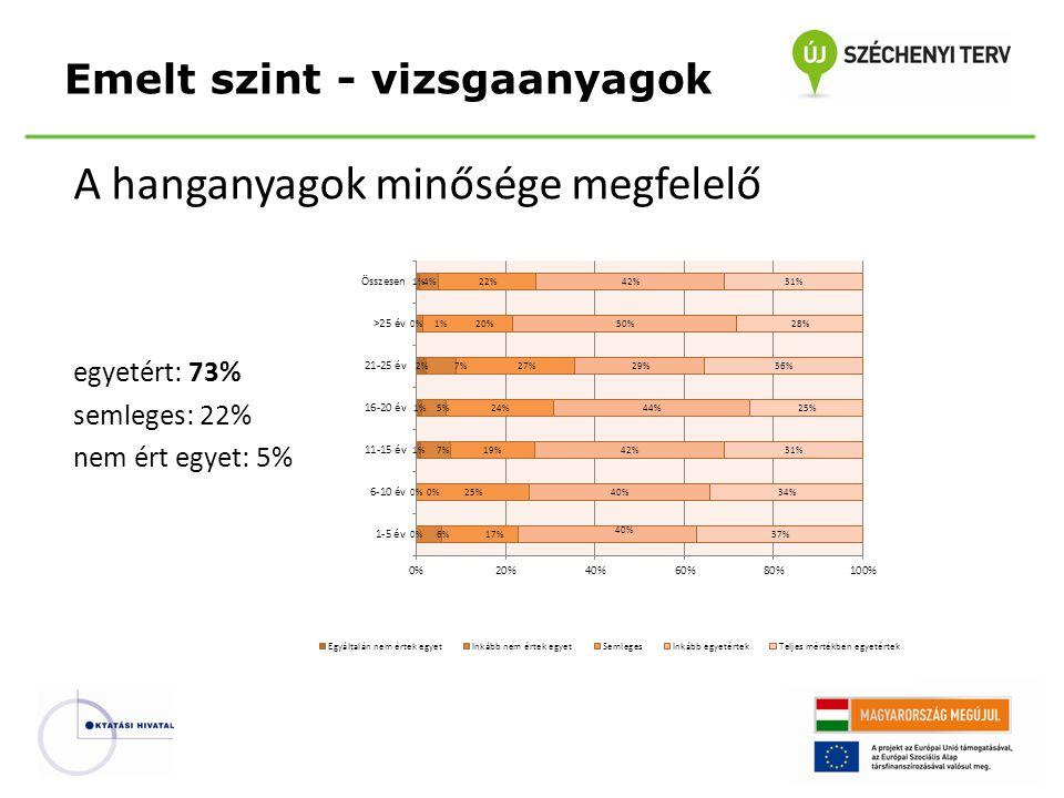 A hanganyagok minősége megfelelő egyetért: 73% semleges: 22% nem ért egyet: 5% Emelt szint - vizsgaanyagok
