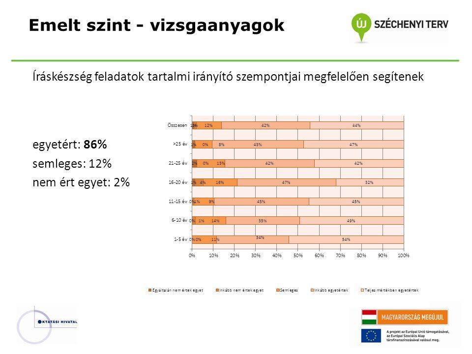 Íráskészség feladatok tartalmi irányító szempontjai megfelelően segítenek egyetért: 86% semleges: 12% nem ért egyet: 2% Emelt szint - vizsgaanyagok