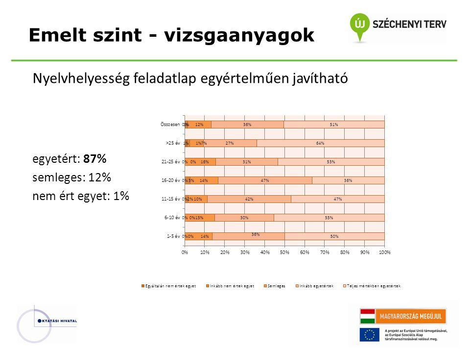 Nyelvhelyesség feladatlap egyértelműen javítható egyetért: 87% semleges: 12% nem ért egyet: 1% Emelt szint - vizsgaanyagok