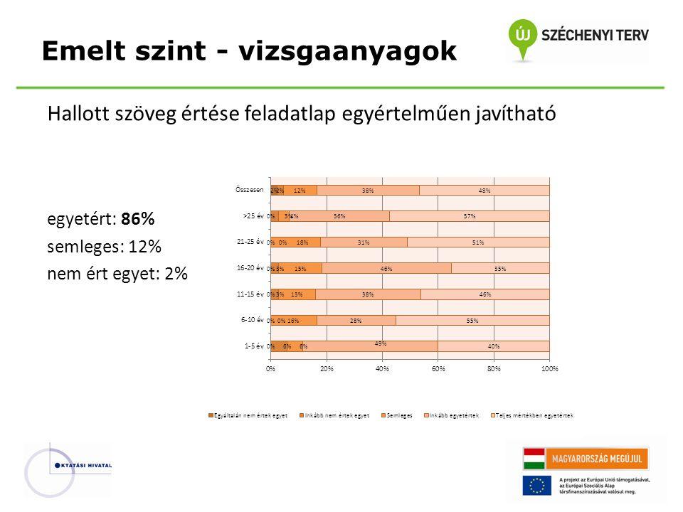 Hallott szöveg értése feladatlap egyértelműen javítható egyetért: 86% semleges: 12% nem ért egyet: 2% Emelt szint - vizsgaanyagok