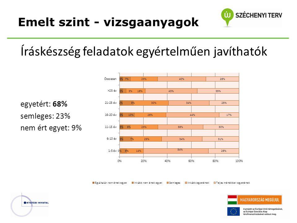 Íráskészség feladatok egyértelműen javíthatók egyetért: 68% semleges: 23% nem ért egyet: 9% Emelt szint - vizsgaanyagok