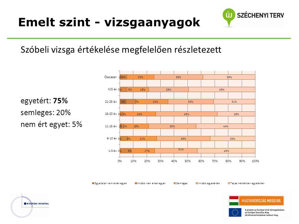 Szóbeli vizsga értékelése megfelelően részletezett egyetért: 75% semleges: 20% nem ért egyet: 5% Emelt szint - vizsgaanyagok