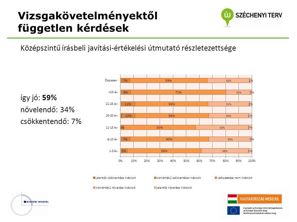 Középszintű írásbeli javítási-értékelési útmutató részletezettsége így jó: 59% növelendő: 34% csökkentendő: 7% Vizsgakövetelményektől független kérdések