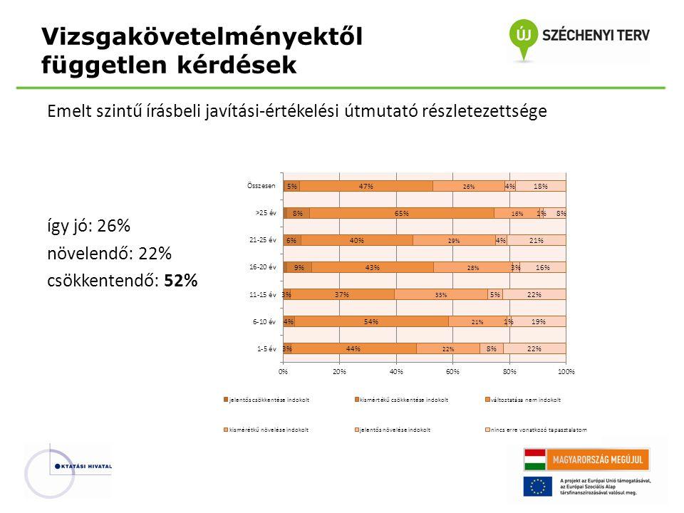 Emelt szintű írásbeli javítási-értékelési útmutató részletezettsége így jó: 26% növelendő: 22% csökkentendő: 52% Vizsgakövetelményektől független kérdések