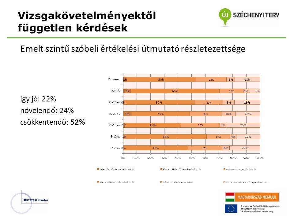 Emelt szintű szóbeli értékelési útmutató részletezettsége így jó: 22% növelendő: 24% csökkentendő: 52% Vizsgakövetelményektől független kérdések
