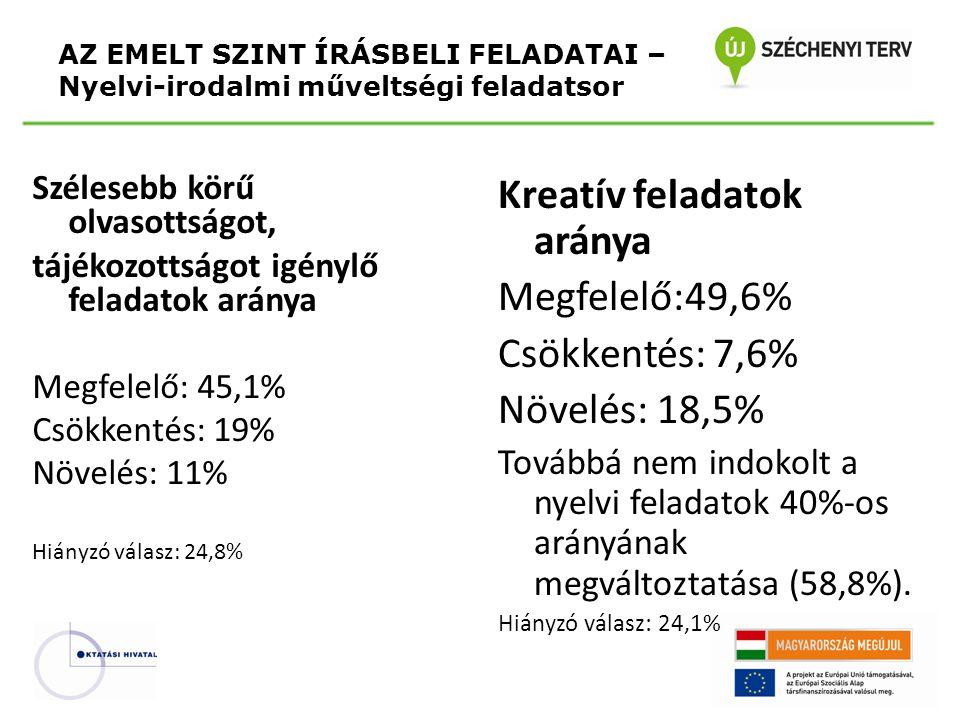 Szélesebb körű olvasottságot, tájékozottságot igénylő feladatok aránya Megfelelő: 45,1% Csökkentés: 19% Növelés: 11% Hiányzó válasz: 24,8% Kreatív feladatok aránya Megfelelő:49,6% Csökkentés: 7,6% Növelés: 18,5% Továbbá nem indokolt a nyelvi feladatok 40%-os arányának megváltoztatása (58,8%).