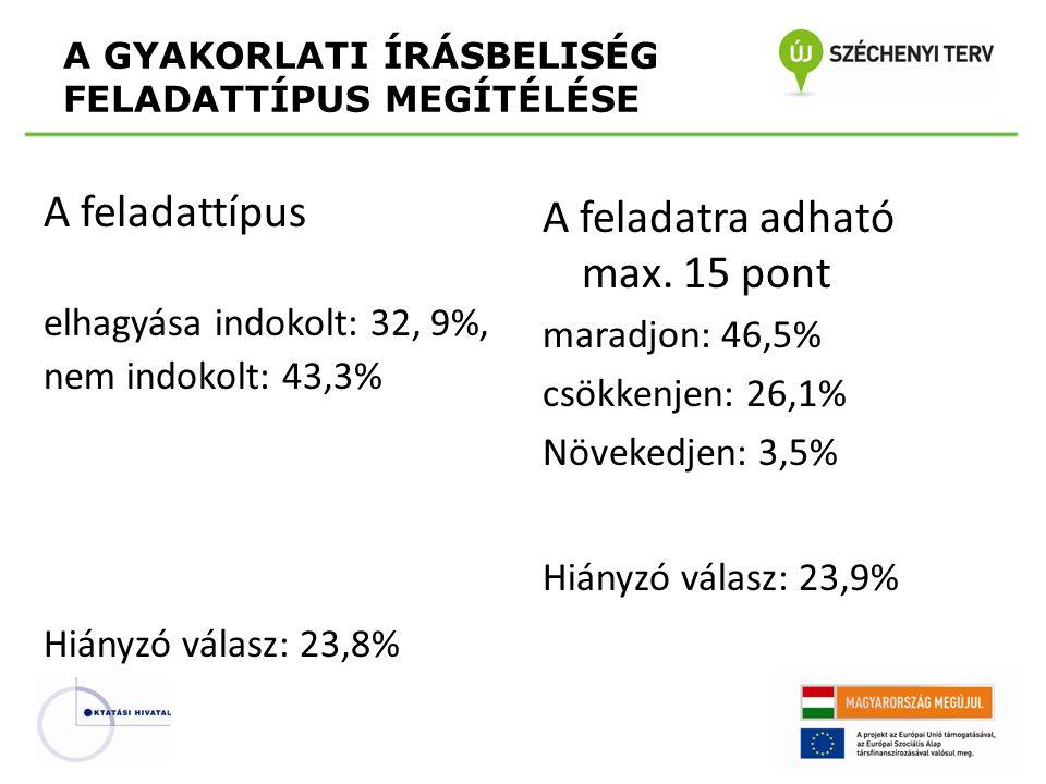 A feladattípus elhagyása indokolt: 32, 9%, nem indokolt: 43,3% Hiányzó válasz: 23,8% A feladatra adható max.