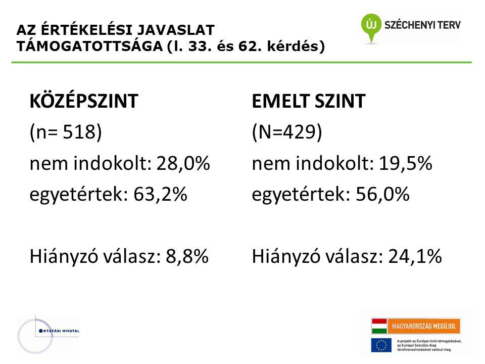 KÖZÉPSZINT (n= 518) nem indokolt: 28,0% egyetértek: 63,2% Hiányzó válasz: 8,8% EMELT SZINT (N=429) nem indokolt: 19,5% egyetértek: 56,0% Hiányzó válasz: 24,1% AZ ÉRTÉKELÉSI JAVASLAT TÁMOGATOTTSÁGA (l.
