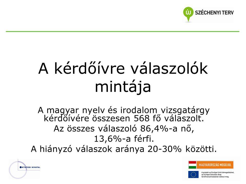 A kérdőívre válaszolók mintája A magyar nyelv és irodalom vizsgatárgy kérdőívére összesen 568 fő válaszolt.