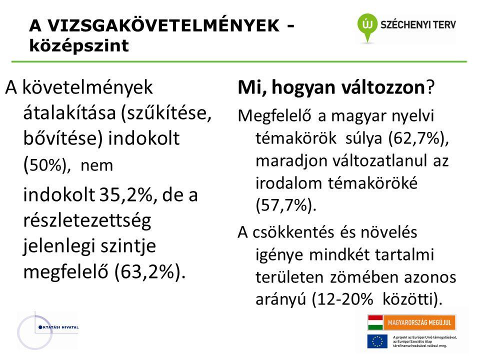 A követelmények átalakítása (szűkítése, bővítése) indokolt ( 50%), nem indokolt 35,2%, de a részletezettség jelenlegi szintje megfelelő (63,2%).