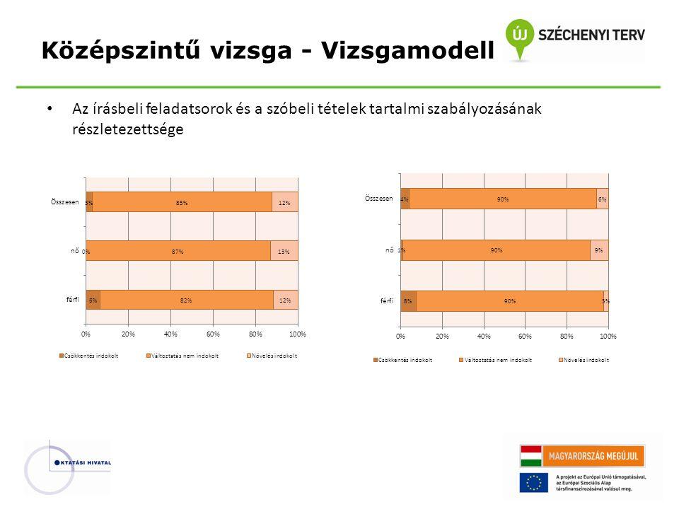 Az írásbeli feladatsorok és a szóbeli tételek tartalmi szabályozásának részletezettsége Középszintű vizsga - Vizsgamodell