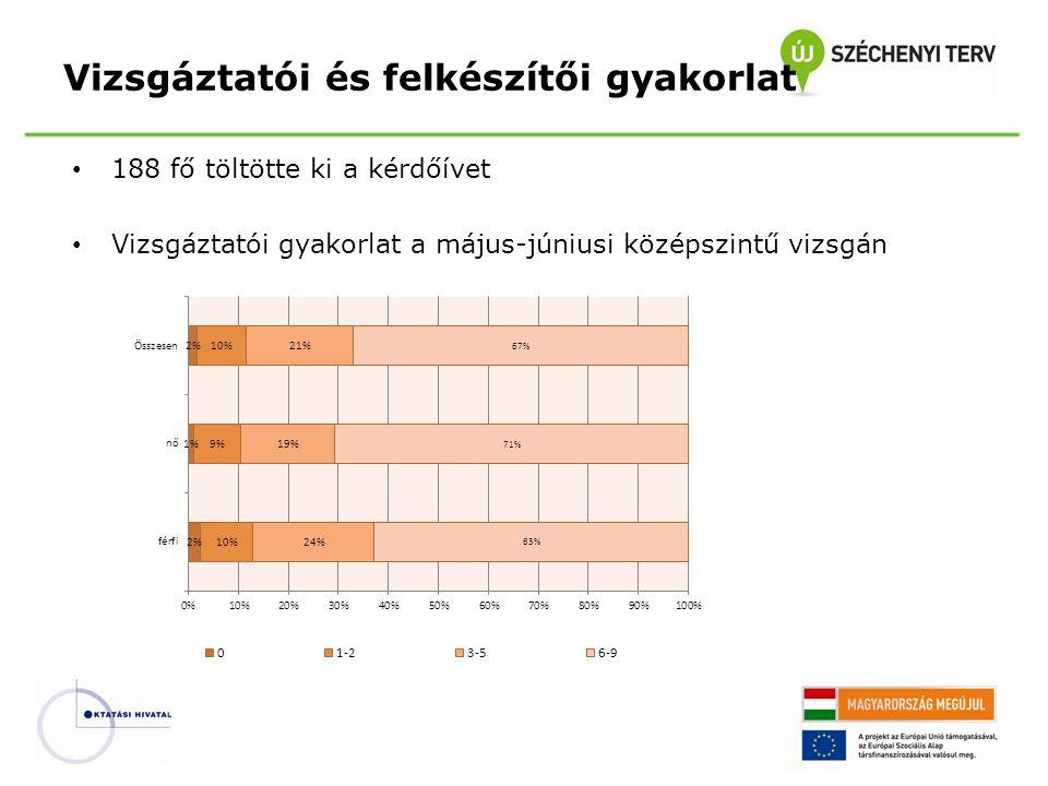 Az emeltszintű írásbeli illetve szóbeli vizsgára adható pontszámok aránya Emelt szintű vizsga – Értékelési rendszer