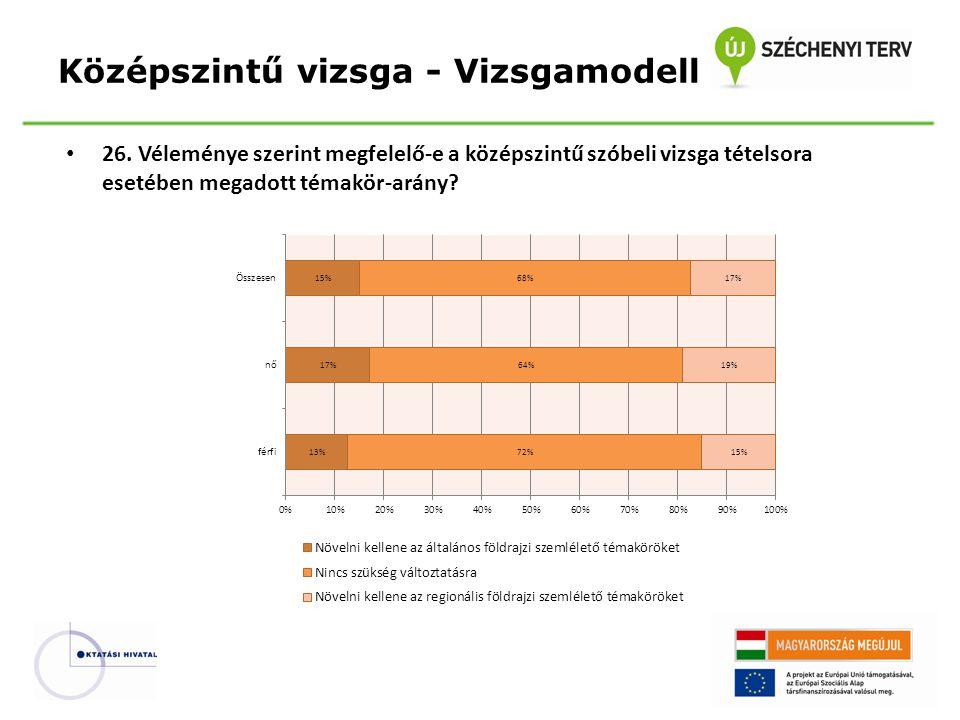 26. Véleménye szerint megfelelő-e a középszintű szóbeli vizsga tételsora esetében megadott témakör-arány? Középszintű vizsga - Vizsgamodell
