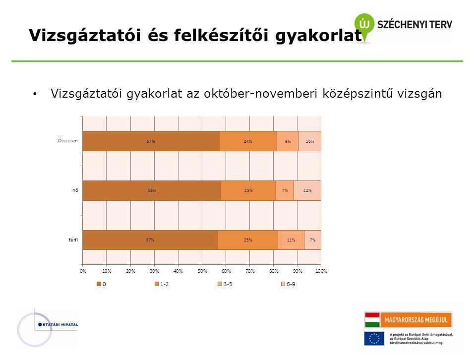 A középszintű írásbeli illetve szóbeli vizsgára adható pontszámok aránya Középszintű vizsga–Értékelési rendszer